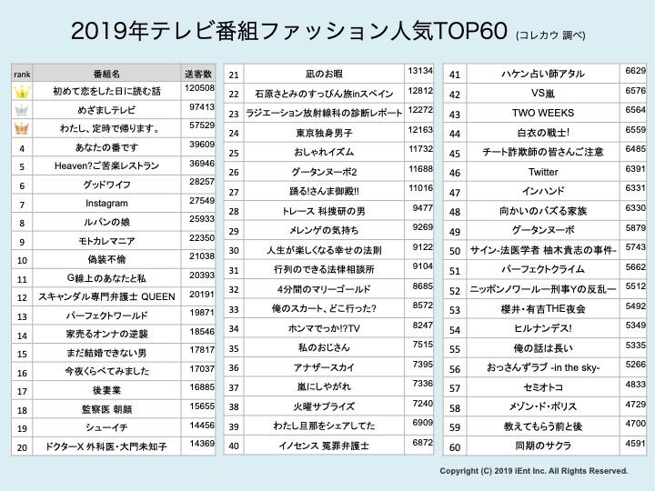 ランキング 人気 2019 女優